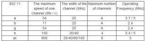 channel 801.11ac