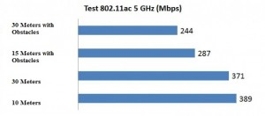 D-Link Cloud AC1750 Gigabit Router test range