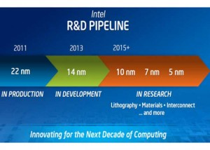 Intel 22 nm Haswell and 5 nm research