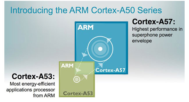 ARM has announced a 64-bit processor series ARM Cortex-A50: Specs & Features