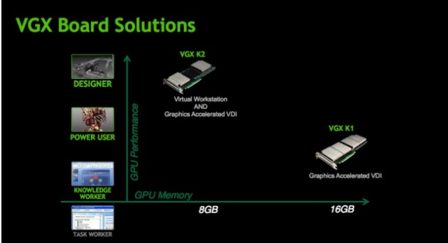NVIDIA VGX K1 and K2: Features & Specs
