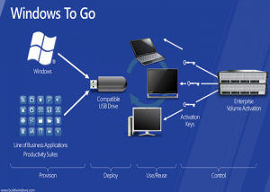 How to run Windows on USB - Windows to Go