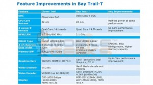 Intel Bay Trail-T processors