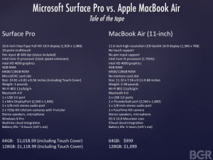 Microsoft Surface Pro vs Apple MacBook Air