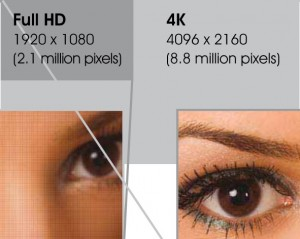 What is video upscaling to 4k?