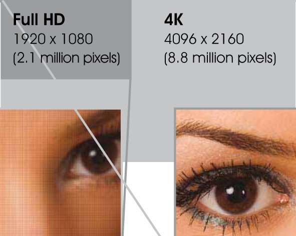 how is video upscaling done to 4k?