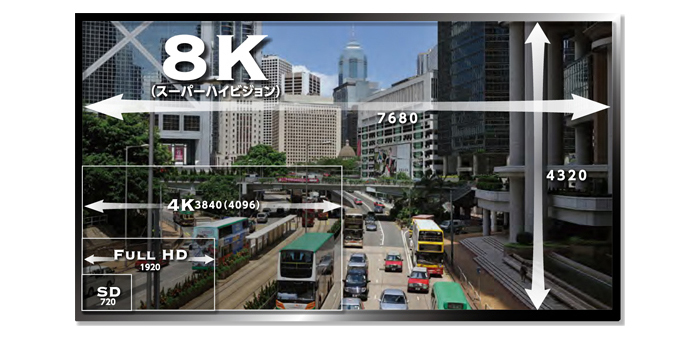8K Technology – Threat to 4K Technology?