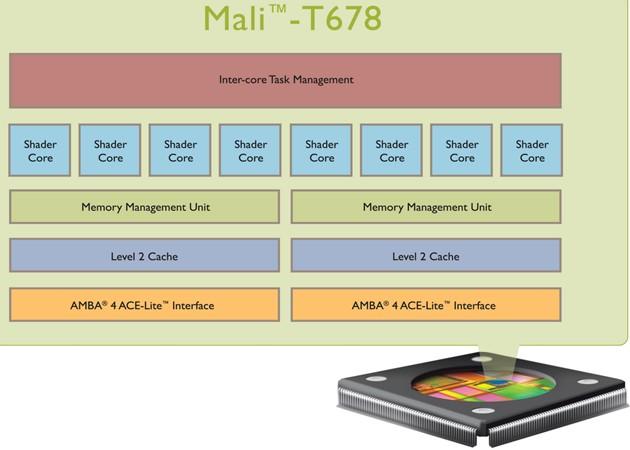 ARM Mali T600