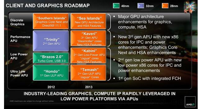 AMD kaveri, AMD kabini, AMD Temash